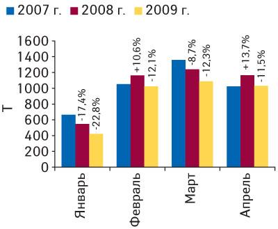 Рис. 8. Динамика объема экспорта ГЛС внатуральном выражении вянваре–апреле 2007–2009гг. суказанием процента прироста/убыли посравнению саналогичным периодом предыдущего года