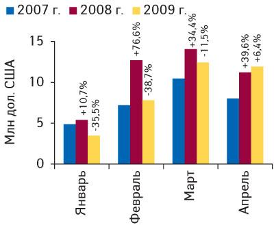 Рис. 9. Динамика объема экспорта ГЛС вденежном выражении вдолларовом эквиваленте вянваре–апреле 2007–2009гг. суказанием процента прироста/убыли посравнению спредыдущим годом