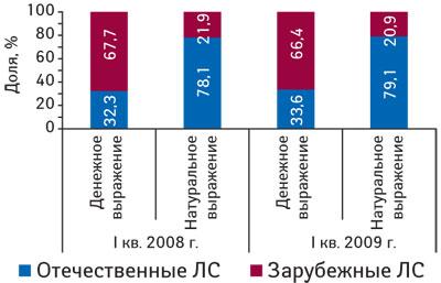Рис. 1. Удельный вес госпитальных закупок ЛС отечественного изарубежного производства вденежном инатуральном выражении вI кв. 2008–2009 гг.