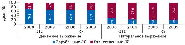 Рис. 3. Удельный вес госпитальных закупок отечественных изарубежных ЛС врецептурной ибезрецептурной формах выпуска, которые могут приобретаться за бюджетные средства, вденежном инатуральном выражении вI кв. 2008–2009 гг.