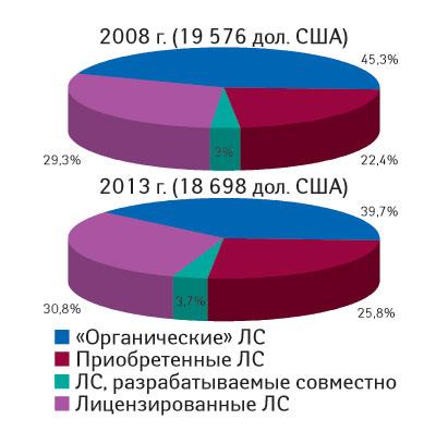 Рис. 1. Доля объема продаж MRDP-продуктов вденежном выражении за прогнозируемый период (2008–2013 гг.) погруппам
