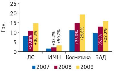 Рис. 2. Средневзвешенная стоимость 1 упаковки различных категорий товаров «аптечной корзины» вмае 2007–2009 гг. суказанием процента прироста посравнению саналогичным периодом предыдущего года