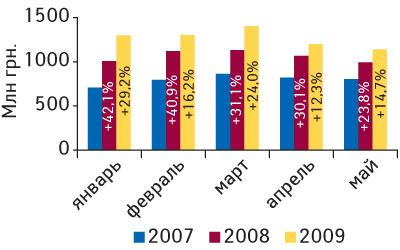 Рис. 3. Объем аптечных продаж ЛС вденежном выражении вянваре–мае 2007–2009 гг. суказанием процента прироста посравнению саналогичным периодом предыдущего года