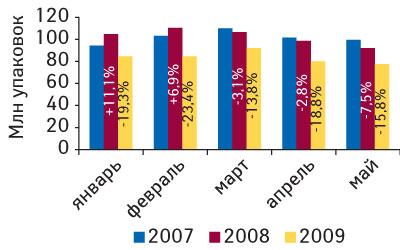 Рис. 4. Объем аптечных продаж ЛС внатуральном выражении вянваре–мае 2007–2009 гг. суказанием процента прироста посравнению саналогичным периодом предыдущего года