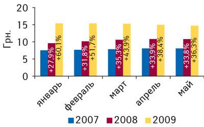 Рис. 5. Динамика средневзвешенной стоимости 1 упаковки ЛС вянваре–мае 2007–2009 гг. суказанием процента прироста посравнению саналогичным периодом предыдущего года