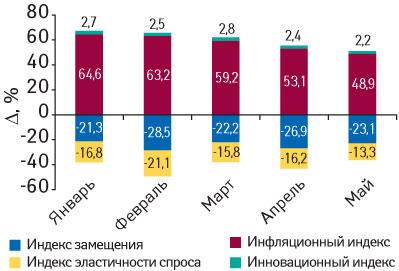 Рис. 6. Индикаторы прироста объема аптечных продаж ЛС вденежном выражении вянваре–мае 2009г. посравнению саналогичным периодом 2008г.