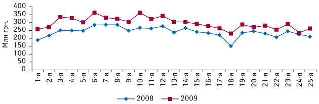 Рис. 7. Динамика объема аптечных продаж ЛС вденежном выражении с1-й по25-ю недели 2008-2009 гг.