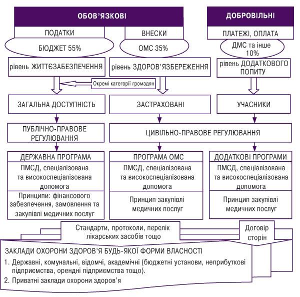 Схема бюджетно-страхової моделі охорони здоров'я України
