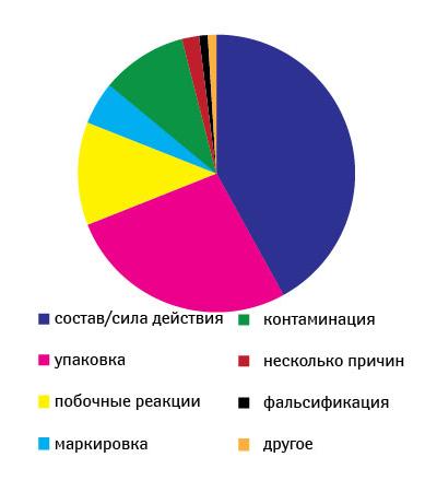 Рис. 4. Источники отчетов DQRS (2005г.)