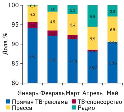 Рис. 1. Распределение объема инвестиций врекламу ЛС поосновным типам рекламоносителей вянваре–мае 2009г. (данные поТВ— «Universe-2008»)
