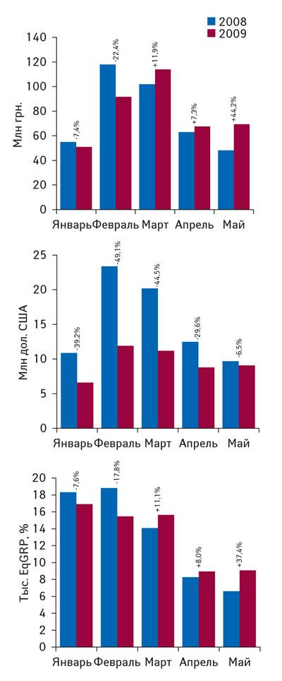 Рис. 2. Динамика объема инвестиций вТВ-рекламу ЛС внациональной валюте идолларовом эквиваленте, атакже уровня контакта созрителем вянваре–мае 2008–2009гг. суказанием процента прироста/убыли посравнению саналогичным периодом предыдущего года («Universe»)