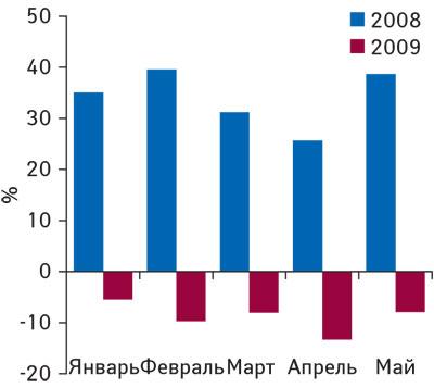 Рис. 3. Динамика уровня медиаинфляции нарынке телерекламы ЛС вянваре–мае 2008–2009гг. («Universe»)