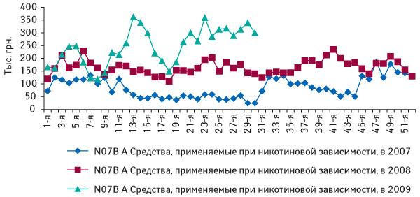 Динамика объема аптечных продаж ЛС группы N07BА«Средства, применяемые приникотиновой зависимости» вденежном выражении за1–52-ю неделю 2007–2008г., атакже за1–30-ю неделю 2009г.