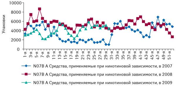 Динамика объема аптечных продаж ЛС группы N07BА«Средства, применяемые приникотиновой зависимости» внатуральном выражении за1–52-ю неделю 2007–2008г., атакже за1–30-ю неделю 2009г.
