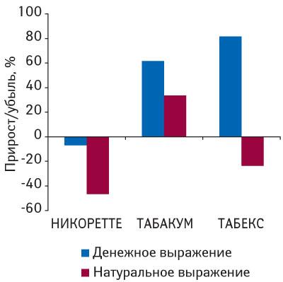 Темпы прироста/убыли объема аптечных продаж препаратов группыN07BА«Средства, применяемые приникотиновой зависимости» вденежном инатуральном выражении за1–30-юнеделю 2009г. посравнению саналогичным периодом 2008г.