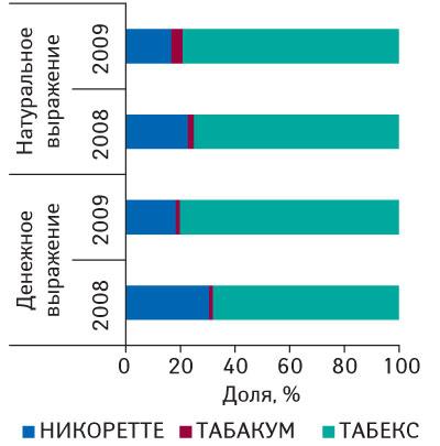 Удельный вес брэндов группыN07BА«Средства, применяемые приникотиновой зависимости» вденежном инатуральном выражении за 1–30-ю неделю 2008–2009гг.