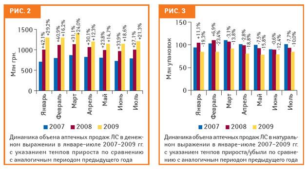Летний зной! Аптечные продажи вУкраине: виюле 2009 г.