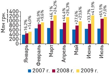 Рис. 1. Объем импорта ГЛС вденежном выражении вянваре 2007— июле 2009г. суказанием процента прироста посравнению саналогичными периодами предыдущих лет