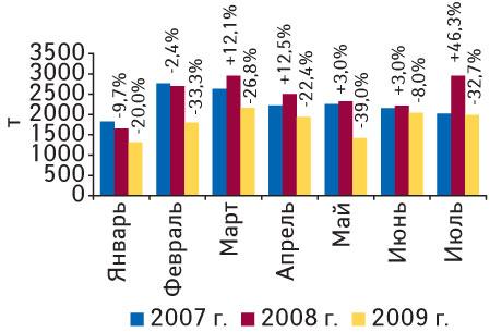 Рис. 2. Объем импорта ГЛС внатуральном выражении вянваре 2007— июле 2009г. суказанием процента прироста/убыли посравнению саналогичными периодами предыдущих лет