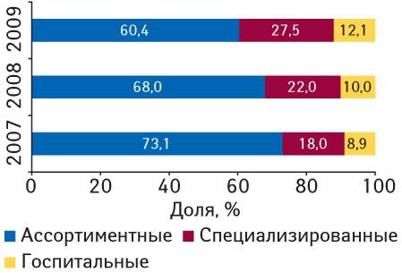 Рис. 4. Распределение удельного веса объема импорта ГЛС вденежном выражении вразрезе различных типов компаний-импортеров виюле 2007–2009гг.