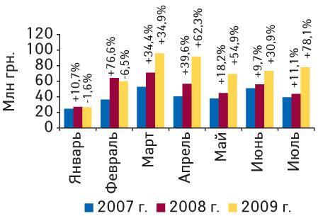 Рис. 5. Объем экспорта ГЛС вденежном выражении вянваре 2007— июле 2009г. суказанием процента прироста/убыли посравнению саналогичными периодами предыдущих лет