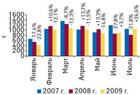 Рис. 6. Объем экспорта ГЛС внатуральном выражении вянваре 2007 – июле 2009г. суказанием процента прироста/убыли посравнению саналогичными периодами предыдущих лет