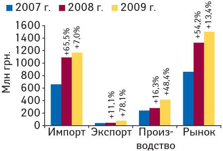 Рис. 7. Объем фармацевтического рынка вценах производителя виюле 2007–2009 гг. суказанием составляющих его величин ипроцента прироста посравнению сI полугодием предыдущего года