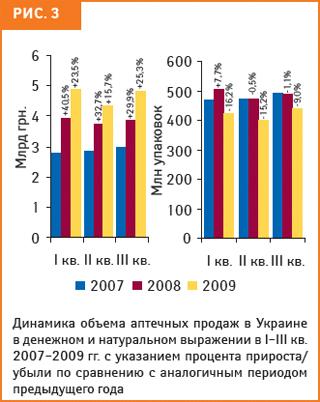 Поитогам I кв. 2009 г. объем розничных продаж вденежном выражении увеличился на23,5% посравнению саналогичным периодом 2008 г.