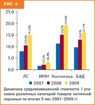 За первые 9 мес 2009 г. для косметики иБАД она повысилась на27,8 и21,1%