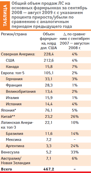 Мировой фармрынок: август 2009 г.