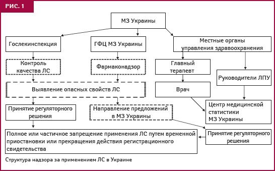 Фармаконадзор в Украине: новый