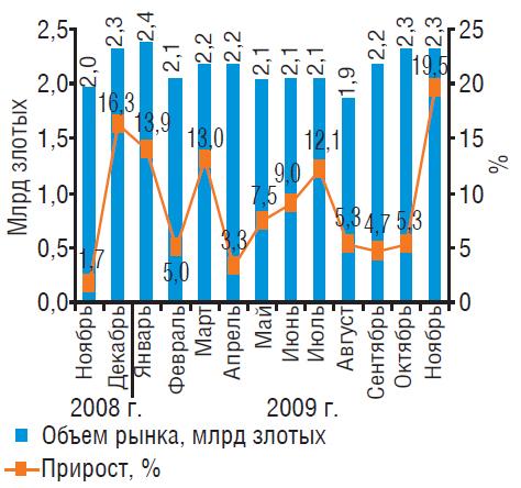 Рынок аптечных продаж Польши