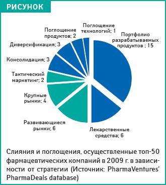Слияния ипоглощения в2009 году