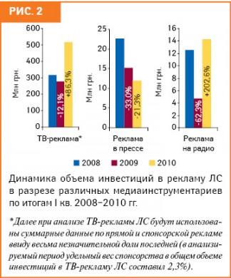 Рынок ТВ- ирадиорекламы ЛС ванализируемый период посравнению с I кв. 2009 г. продемонстрировал значительный прирост вденежном выражении, вто время как объем инвестиций врекламу ЛС впрессе, напротив, сократился