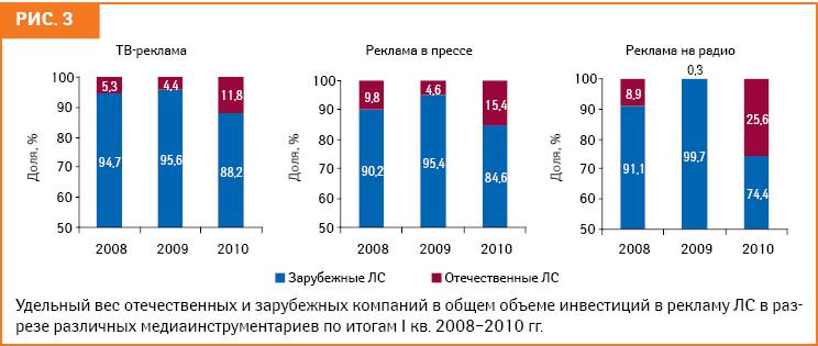 Общей для всех средств рекламирования ЛС закономерностью ванализируемый период стало увеличение доли отечественных фармкомпаний вобщем объеме инвестиций врекламу ЛС — с4,3 до 12,2% посравнению сI кв. 2009 г. Вчастности, наиболее ярко эта тенденция проявилась нарынке рекламы ЛС нарадио