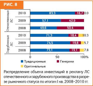 Реклама ЛС вразличных медиа: I кв. 2010 г.