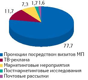Удельный вес различных типов промоционной активности компаний-производителей ЛС вобщем количестве воспоминаний врачей о таковых поитогам 4 мес 2010 г.