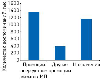 Количество воспоминаний врачей о промоциях МП, других видах промоции* (маркетинговые мероприятия; постмаркетинговые исследования; почтовые рассылки иТВ-реклама), а также о назначениях поитогам 4 мес 2010 г.