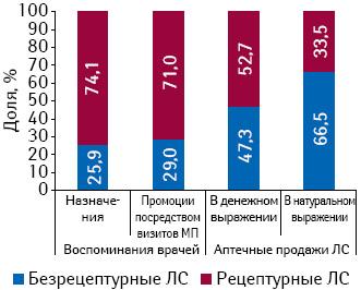 Удельный вес количества воспоминаний врачей о промоциях МП для безрецептурных ирецептурных ЛС, об их назначениях, а также аптечных продажах вденежном инатуральном выражении поитогам 4 мес 2010 г.