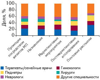Удельный вес количества воспоминаний врачей различных специальностей о промоциях МП, назначениях идругих видах промоционных мероприятий поитогам 4 мес 2010 г.