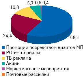 Удельный вес количества воспоминаний фармацевтов о различных промоционных инструментах поитогам 4 мес 2010 г.