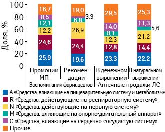 Удельный вес количества воспоминаний фармацевтов о промоциях МП препаратов вразрезе групп АТС-классификации, о рекомендациях поитогам 4 мес 2010 г. суказанием доли нарынке аптечных продаж вденежном инатуральном выражении