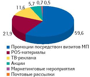 Удельный вес количества воспоминаний экспертов центров закупок о различных промоционных инструментах поитогам 4 мес 2010 г.