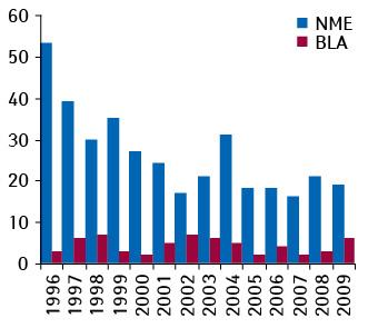 Кількість схвалених FDA в1996-2009 рр. заявок нанові активні субстанції (NME) та нові біологічні препарати (BLA)
