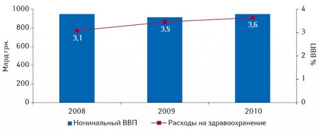 ВВП Украины иудельный вес расходов наздравоохранение вего объеме в2008–2010 гг.*