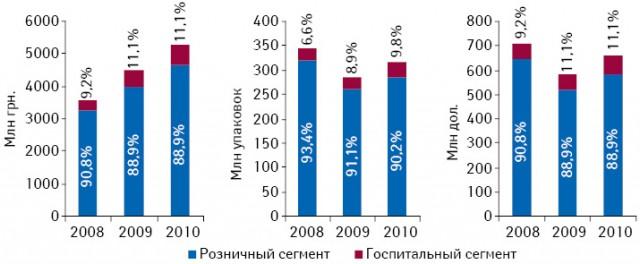 Динамика объема рынка ЛС вразрезе розничного игоспитального сегментов внациональной валюте, натуральном выражении, а также долларовом эквиваленте вI кв. 2008–2010 гг.