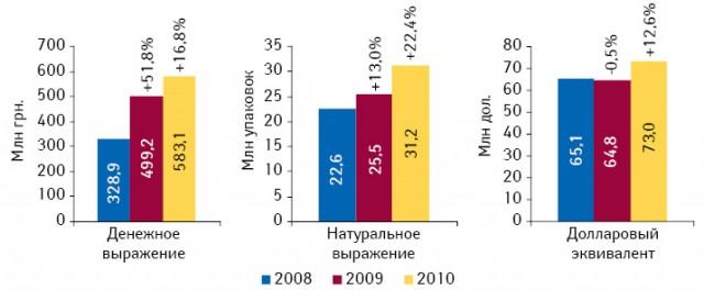 Объем госпитальных закупок ЛС вденежном инатуральном выражении, а также вдолларовом эквиваленте вI кв. 2008–2010 гг. суказанием прироста/убыли посравнению спредыдущим годом