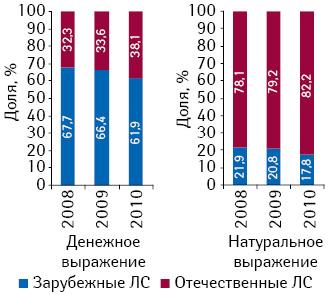 Удельный вес препаратов зарубежного иотечественного производства вобщем объеме госпитальных закупок ЛС вденежном инатуральном выражении вI кв. 2008–2010 гг.