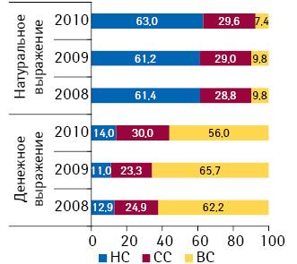 Удельный вес ЛС вразрезе ценовых ниш вденежном инатуральном выражении вI кв. 2008–2010 гг.