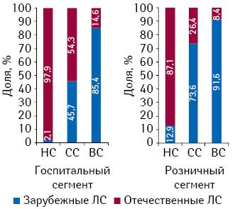 Удельный вес ЛС отечественного изарубежного производства вразрезе ценовых ниш вденежном выражении вI кв. 2010 гг.
